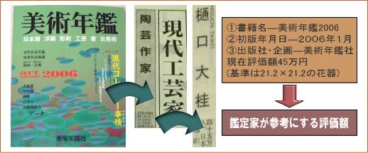 樋口大桂掲載書籍・美術年鑑2006年
